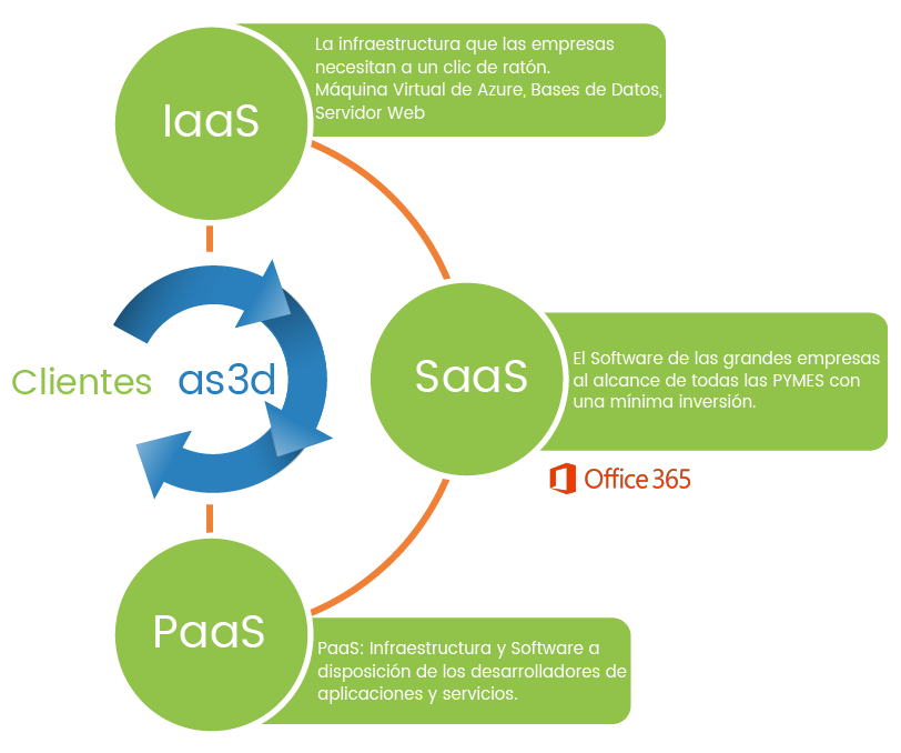 servicios cloud as3d